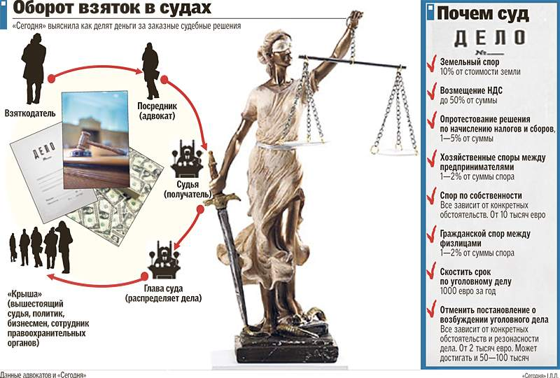 Почем украинский судья? Анатомия судебной коррупции: сколько, кому и за что?