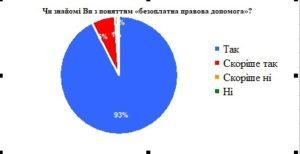 Чугуївська правозахисна група провела щорічне анкетування з питання доступності безоплатної правової допомоги