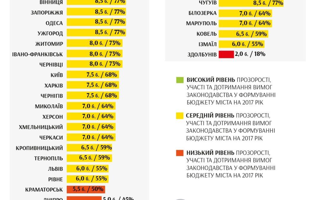 Результати моніторингу процесу прийняття місцевих бюджетів на 2017 рік